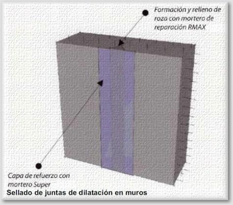 Sellado de juntas en muros encofrados bajo nivel freático, interior o exterior